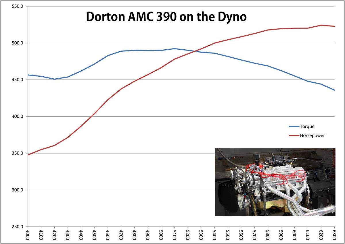 Building An Amc 390 To Go Into A Restored 1969 Amx Horsepower Monster 1968 Javelin Wiring Diagram Dyno Chart